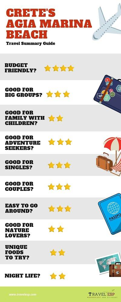 Agia Marina rating